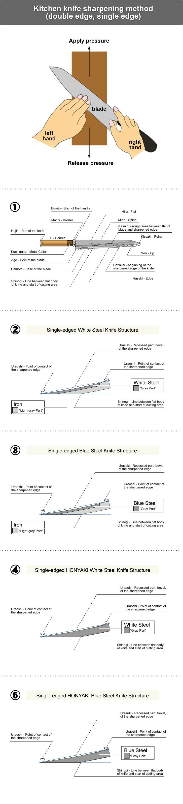 Kitchen knife sharpening method - double edge, single edge